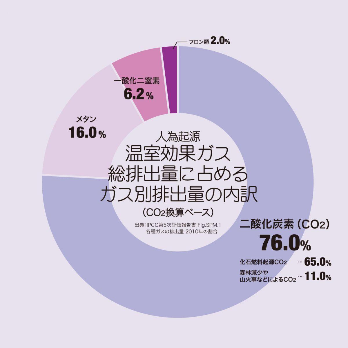 Chart01_03