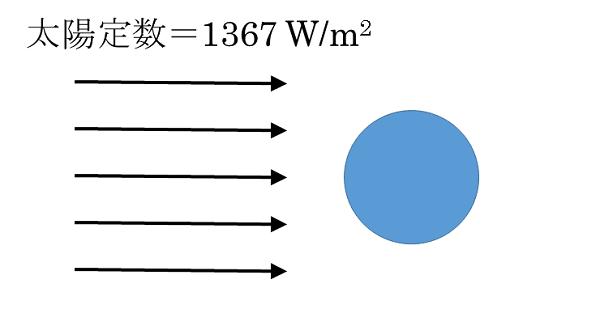 太陽エネルギーの量と太陽定数(...