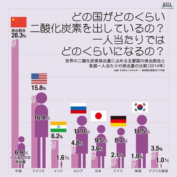Chart03_02