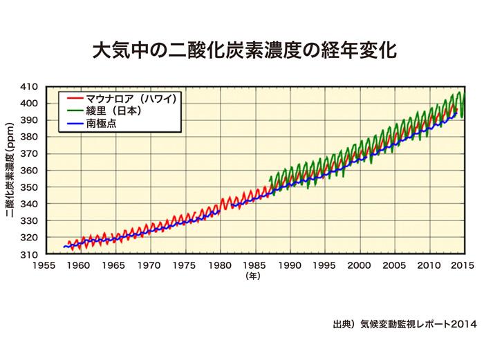 Chart01_05_img01